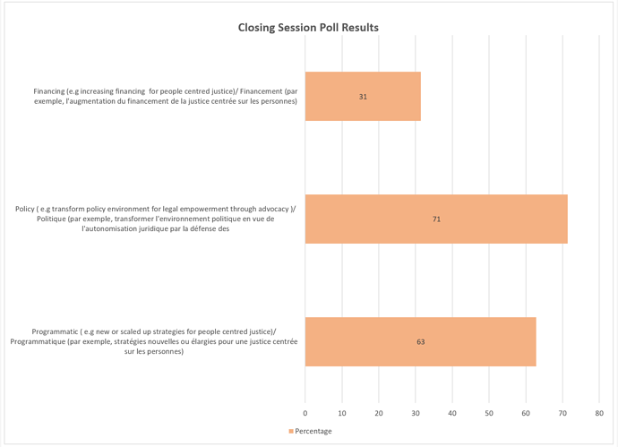 Closing Session Poll Results