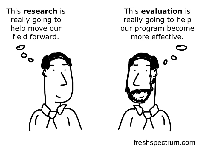Evaluation%20vs%20Research