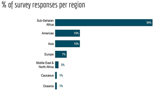 2019 annual survey - regional responses slide