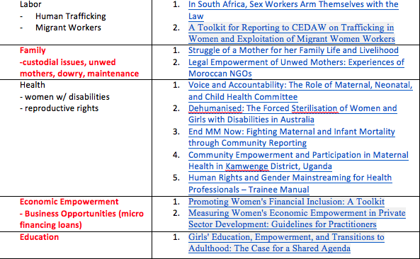 Women's Rights Thematic ToC 2
