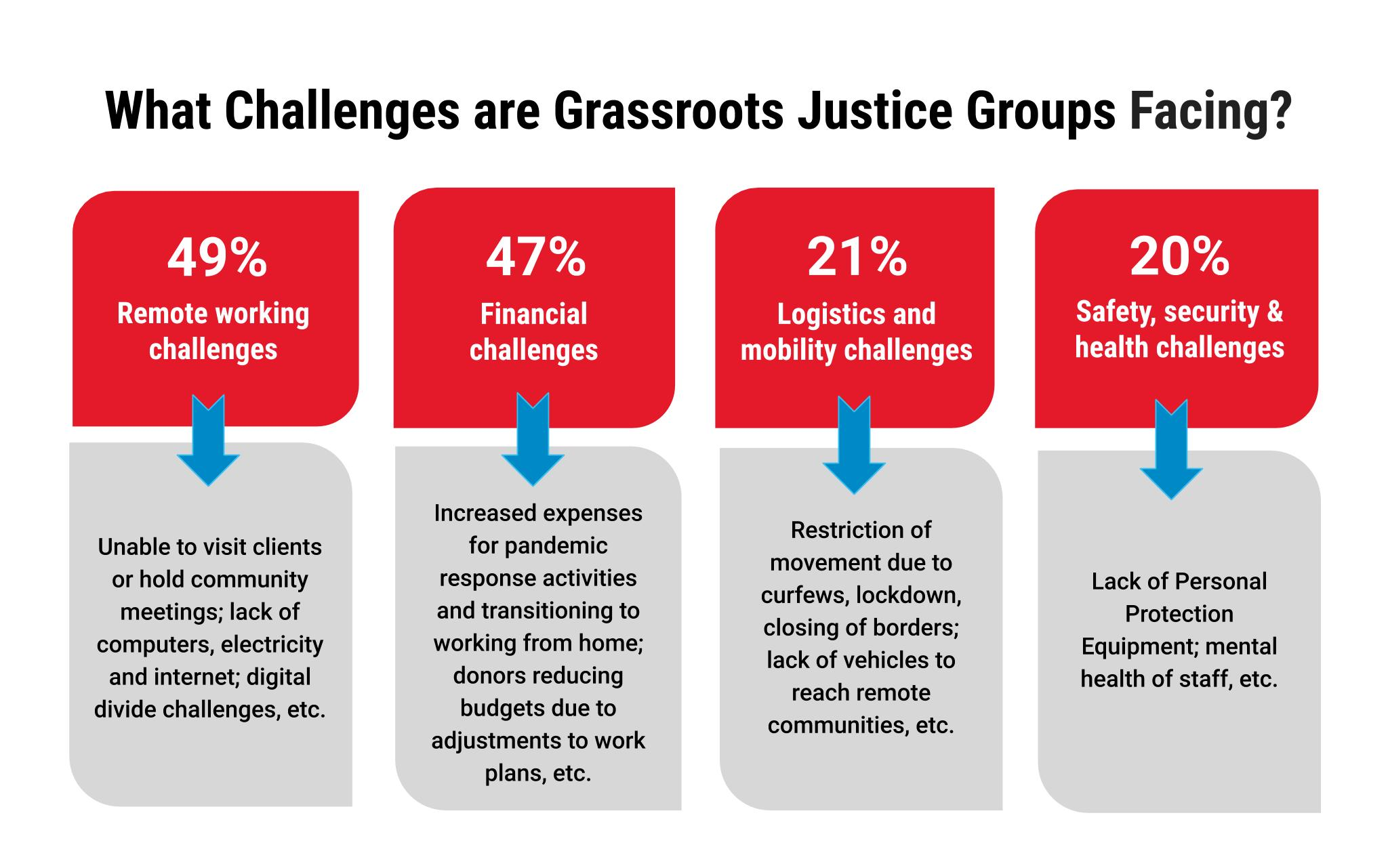 What Challenges are Grassroots Justice Groups Facing